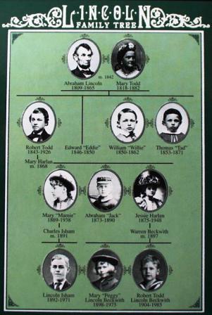 Robert Todd Lincoln Baseball History Daily