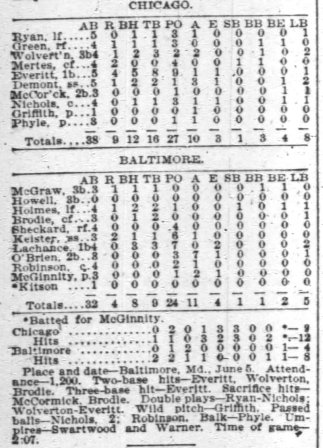 Box score for June 5 game.  Phyle relieved Clark Griffith in the 3rd inning.